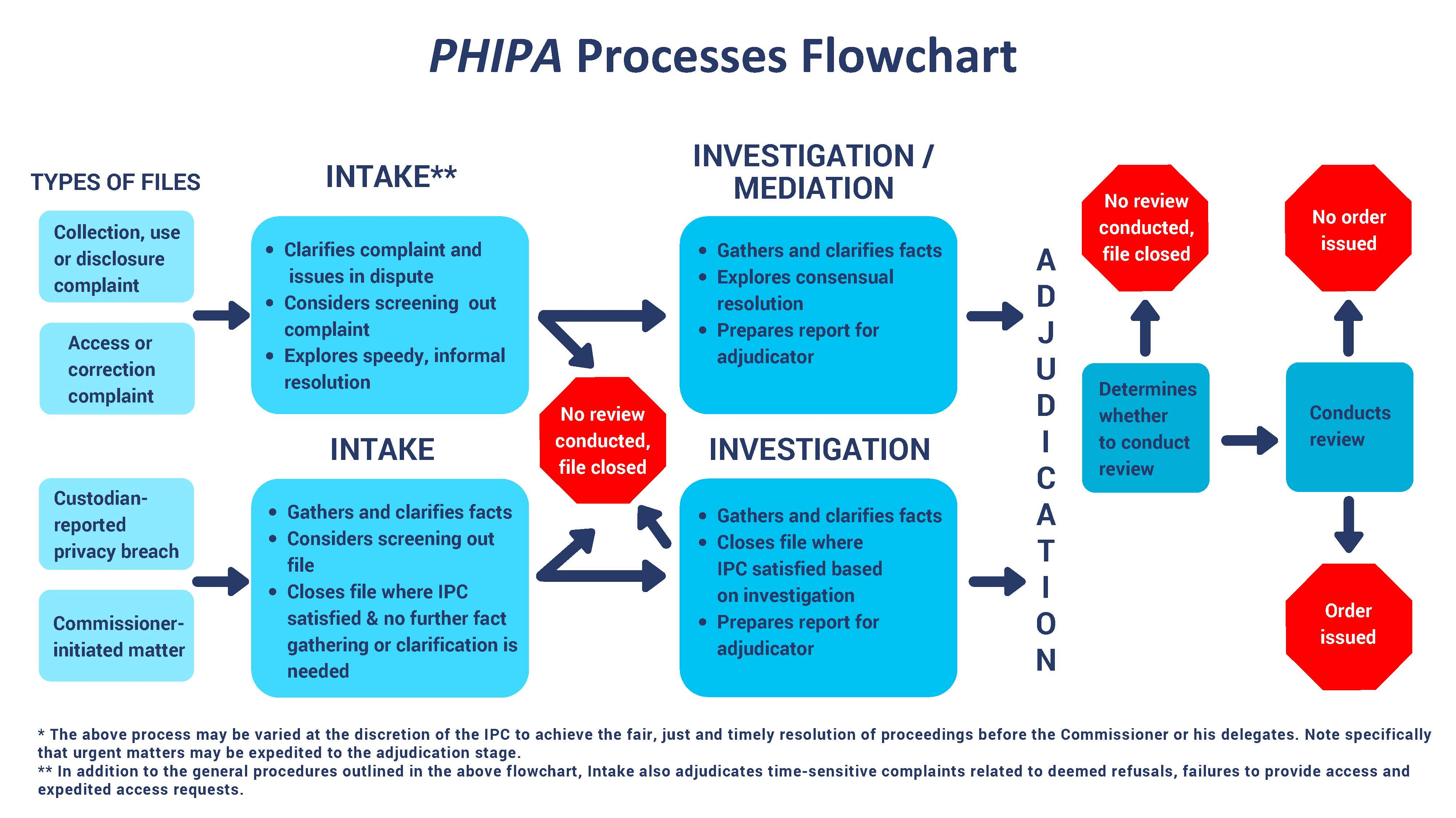 PHIPA PROCESSES FLOWCHART 2 our phipa processes ipc