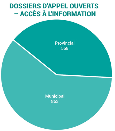 2019-access appeals received-f