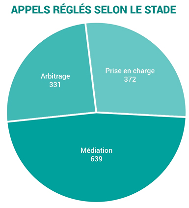 2019-appeals resolved by stage-f