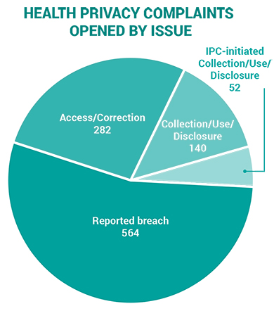 2019-health privacy complaints opened by issue