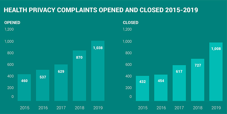 2019-health privacy complaints opened and closed 2015 - 2019-1