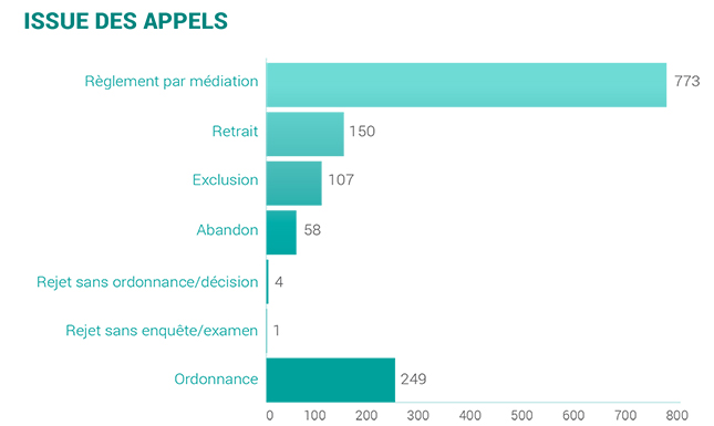 2019-outcome of appeals-f