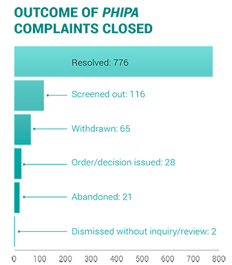 2018-issues in privacy complaints
