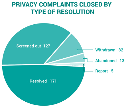 2019-privacy complaints closed by type of resolution