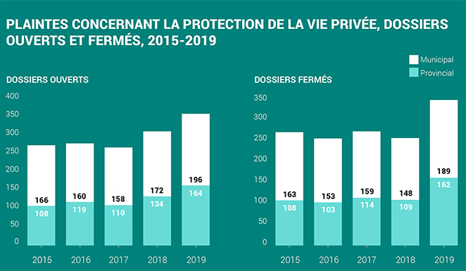 2019-privacy complaints opened and closed 2015 - 2019-1-f