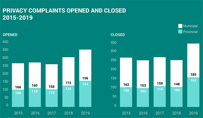 2019-privacy-complaints-opened-closed_2015-2019-1_72-sm