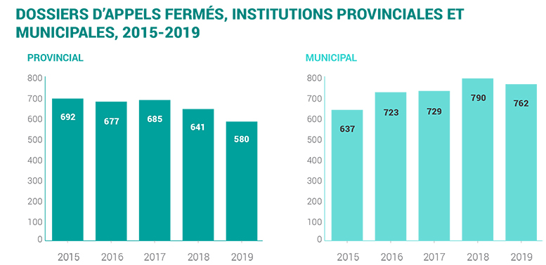 2019-provincial and municipal appeals closed 2015-2019-f