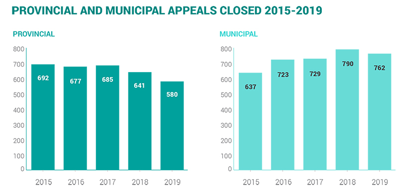 2019-provincial and municipal appeals closed 2015-2019