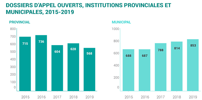 2019-provincial and municipal appeals opened 2015-2019-f