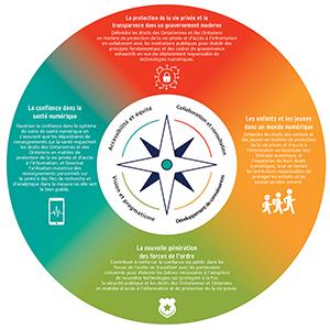 Priorités stratégiques du CIPVP 2021-2025