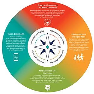 IPC Strategic Priorities 2021-2025