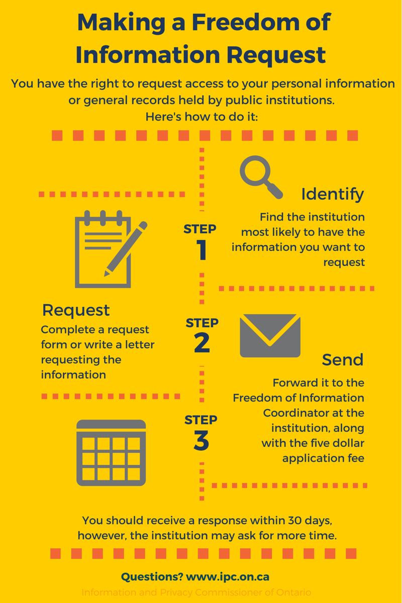 how to access your police held records ipc